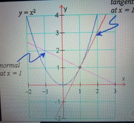 Oh wow i cant believe i did that thanks boreal blog yx2 a parabola near where x1 and y1 specifically he was looking at the rate of change or the slope of the function as it approached the point ccuart Gallery